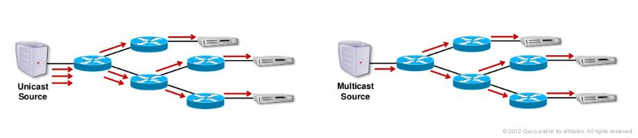 Wat is het verschil tussen unicast en multicast (uni vs multi)