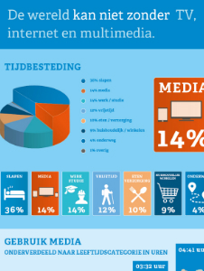 Mediagebruik in Nederland